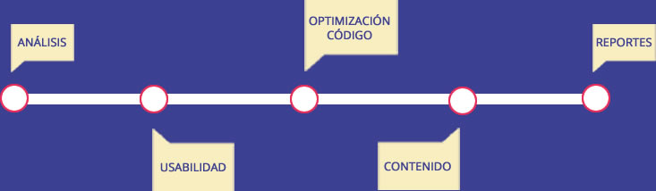 beneficios-seo-tres-focos